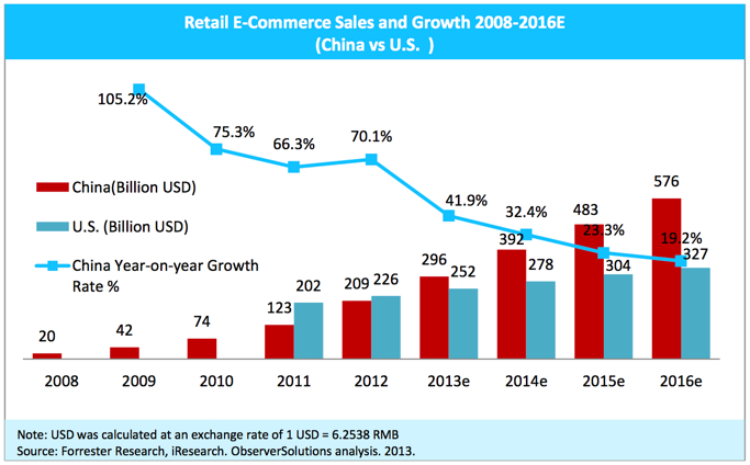 2013-China-surpasses-America-as-top-ecommerce-market-01