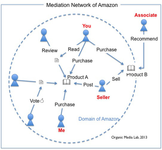 amazon_mediation_network3