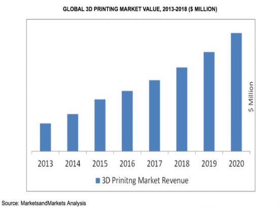 Global 3d Printing Market Value 2013-2020