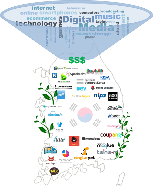 South-Korea-Start-Ups