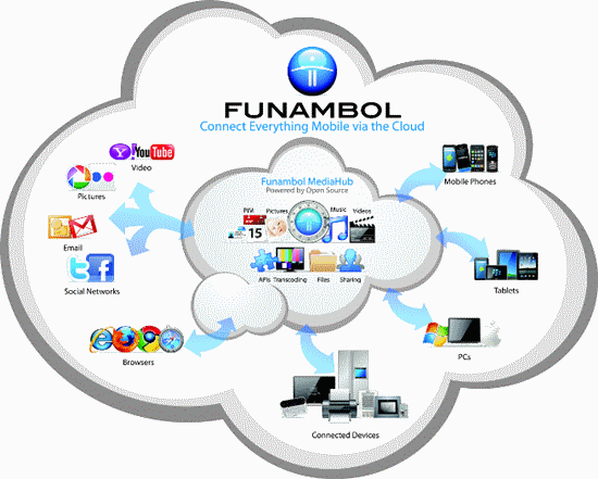 funambol-mobile-cloud-sync