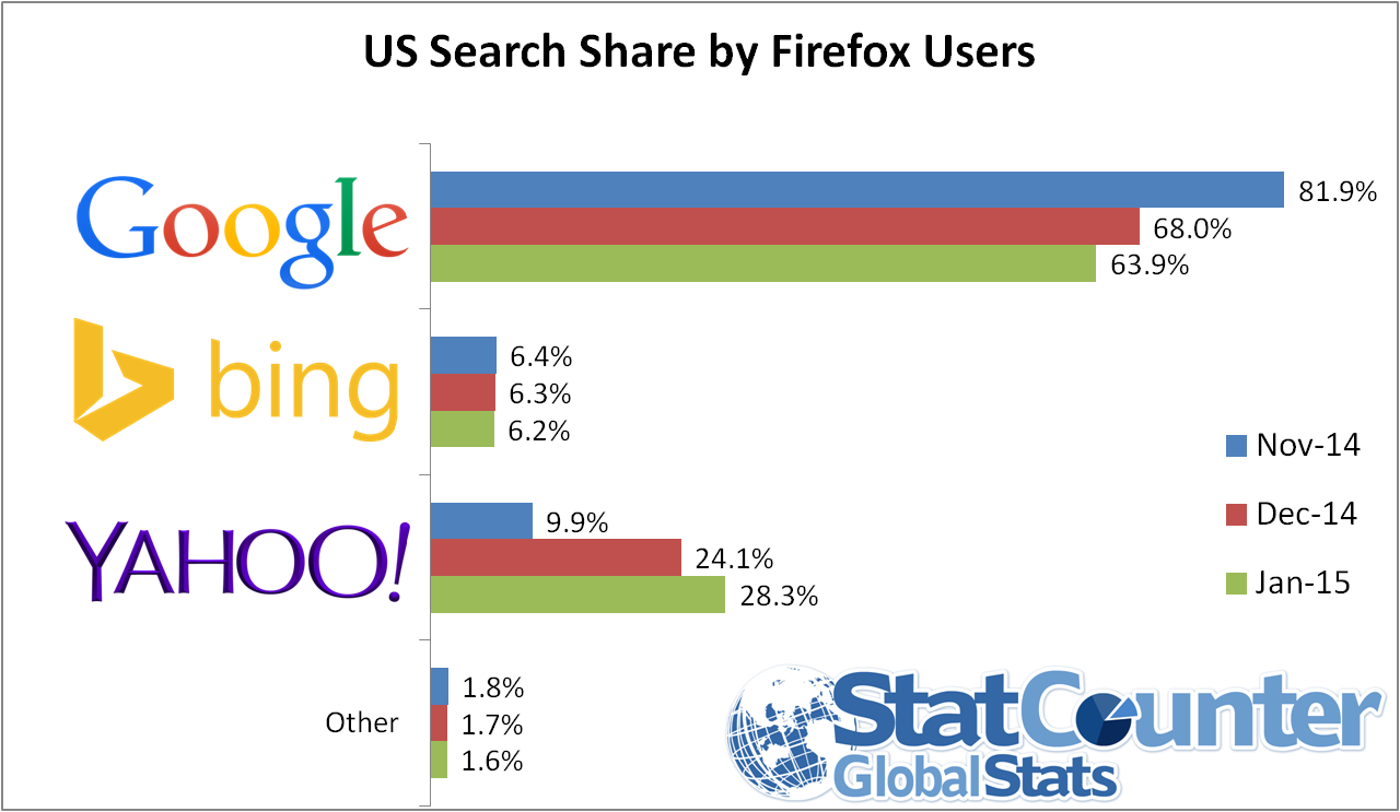 us-ff-search-jan-15
